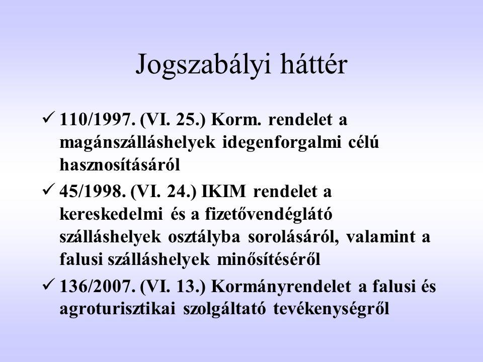 Jogszabályi háttér  110/1997. (VI. 25.) Korm. rendelet a magánszálláshelyek idegenforgalmi célú hasznosításáról  45/1998. (VI. 24.) IKIM rendelet a