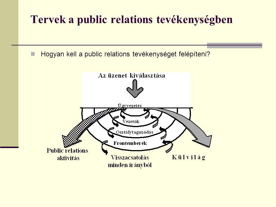 Tervek a public relations tevékenységben  Hogyan kell a public relations tevékenységet felépíteni?