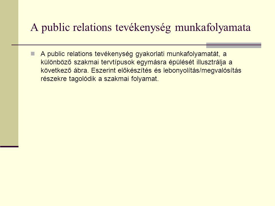 A public relations tevékenység munkafolyamata  A public relations tevékenység gyakorlati munkafolyamatát, a különböző szakmai tervtípusok egymásra épülését illusztrálja a következő ábra.