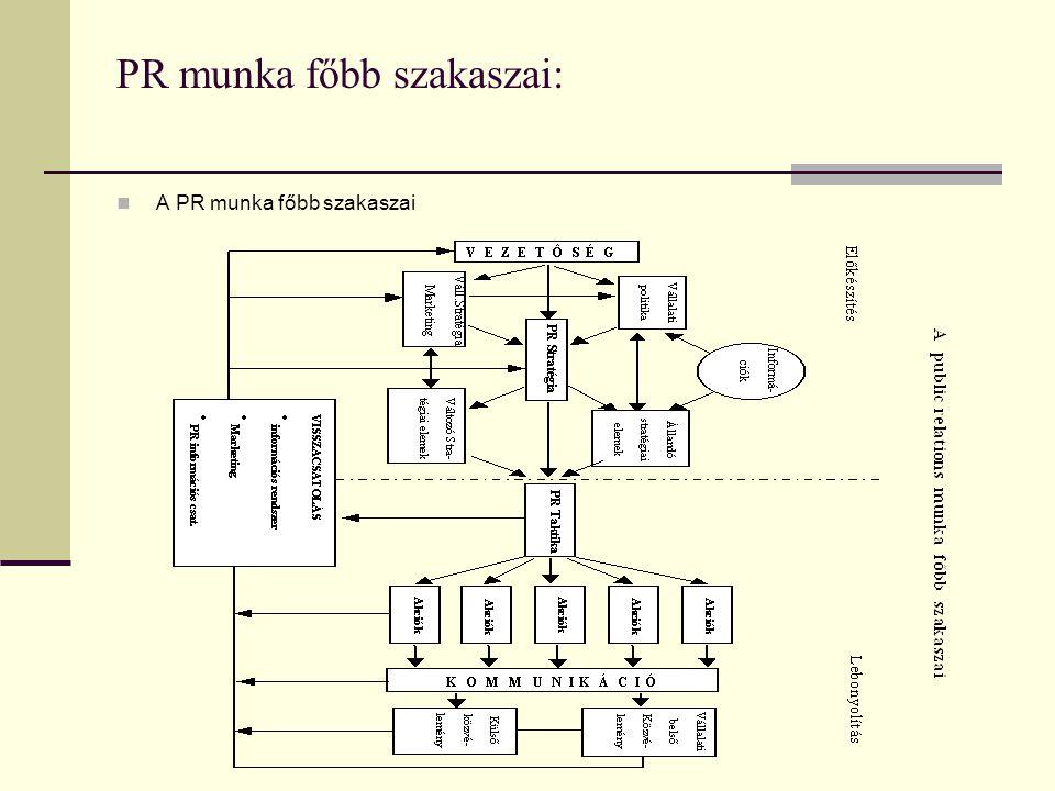 PR munka főbb szakaszai:  A PR munka főbb szakaszai