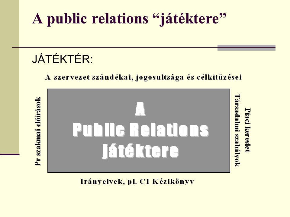 A public relations játéktere JÁTÉKTÉR: