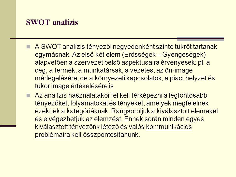 SWOT analízis  A SWOT analízis tényezői negyedenként szinte tükröt tartanak egymásnak.