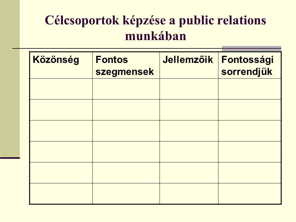 Célcsoportok képzése a public relations munkában KözönségFontos szegmensek JellemzőikFontossági sorrendjük