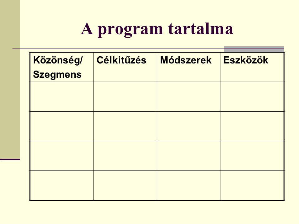 A program tartalma Közönség/ Szegmens CélkitűzésMódszerekEszközök
