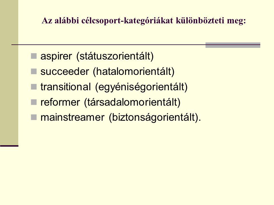 Az alábbi célcsoport-kategóriákat különbözteti meg:  aspirer (státuszorientált)  succeeder (hatalomorientált)  transitional (egyéniségorientált)  reformer (társadalomorientált)  mainstreamer (biztonságorientált).