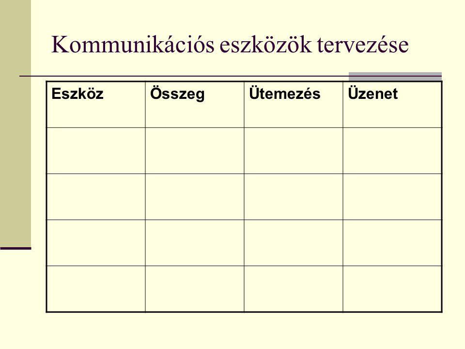 Kommunikációs eszközök tervezése EszközÖsszegÜtemezésÜzenet