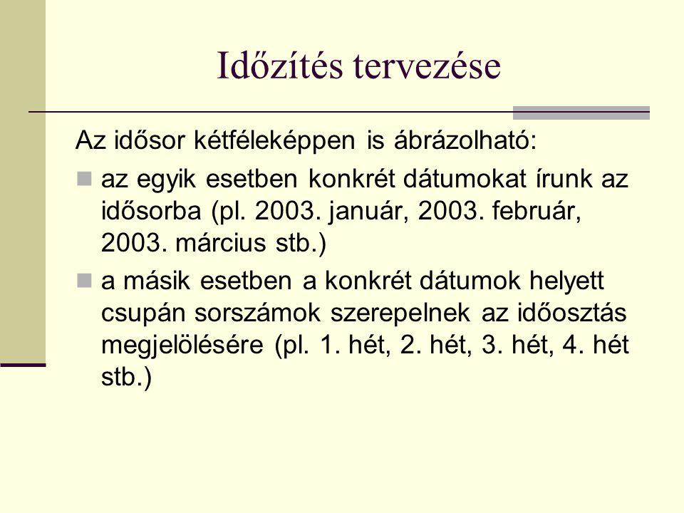 Időzítés tervezése Az idősor kétféleképpen is ábrázolható:  az egyik esetben konkrét dátumokat írunk az idősorba (pl.
