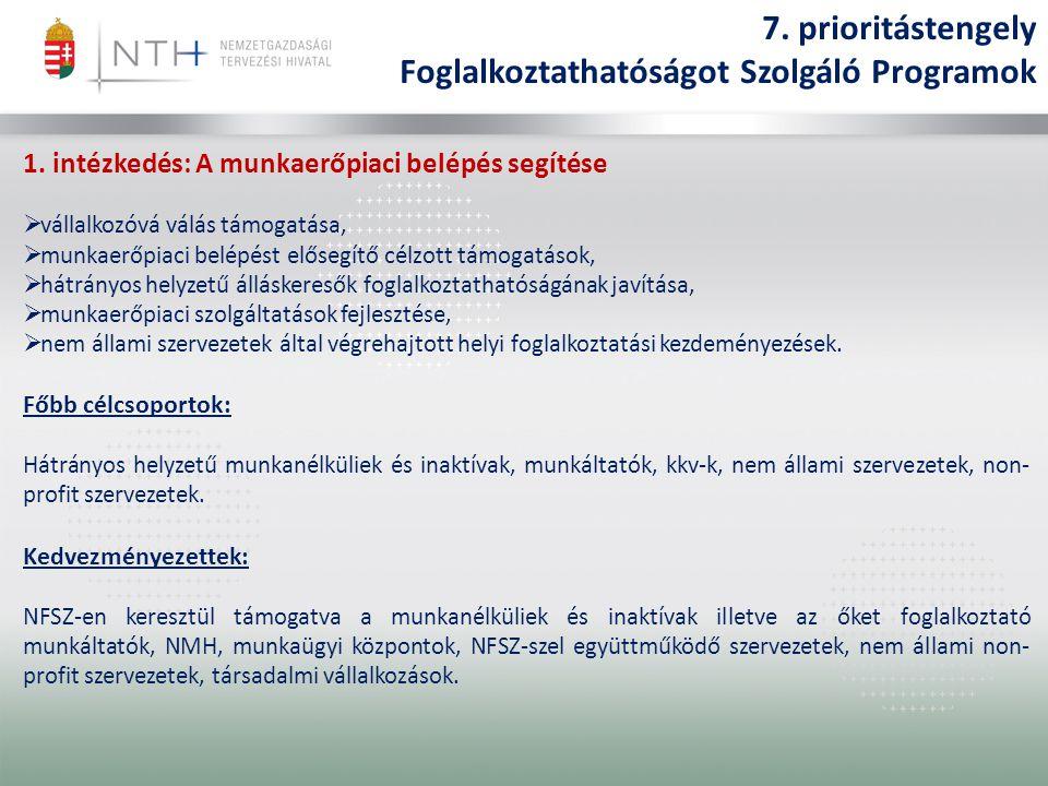 1. intézkedés: A munkaerőpiaci belépés segítése  vállalkozóvá válás támogatása,  munkaerőpiaci belépést elősegítő célzott támogatások,  hátrányos h