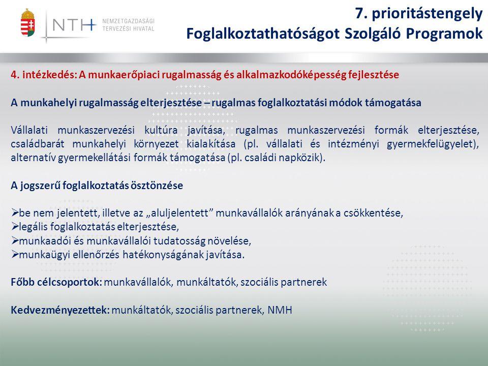 4. intézkedés: A munkaerőpiaci rugalmasság és alkalmazkodóképesség fejlesztése A munkahelyi rugalmasság elterjesztése – rugalmas foglalkoztatási módok