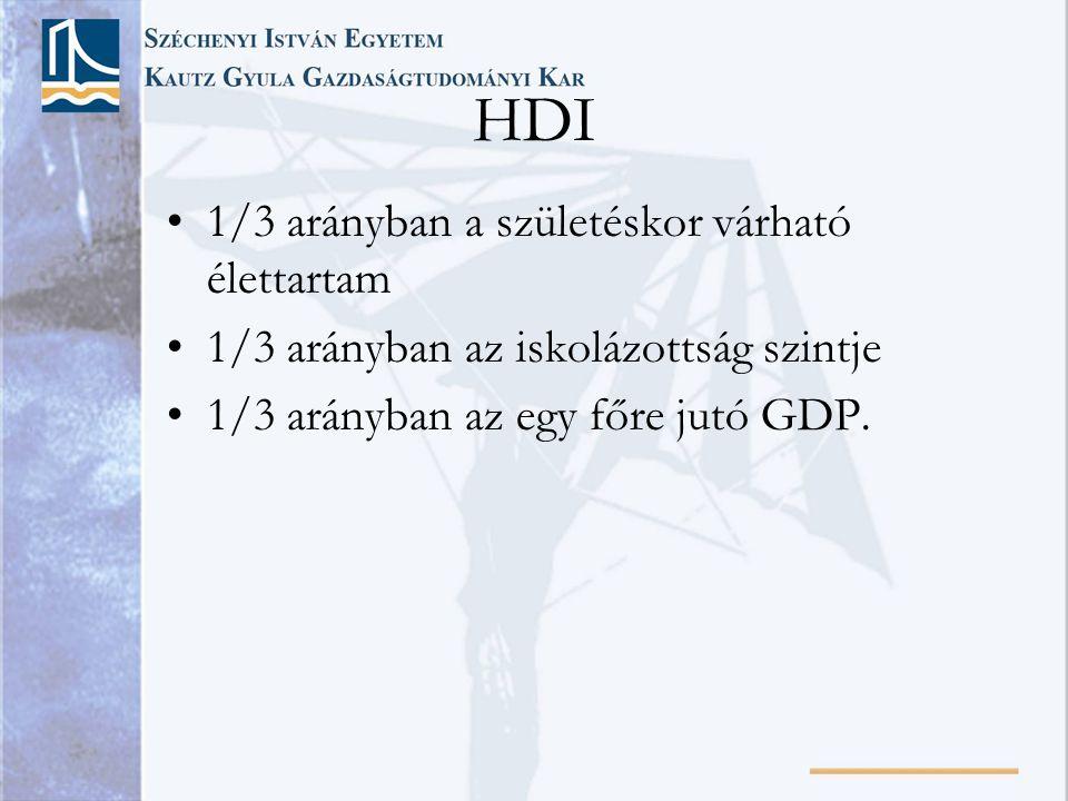 HDI •1/3 arányban a születéskor várható élettartam •1/3 arányban az iskolázottság szintje •1/3 arányban az egy főre jutó GDP.
