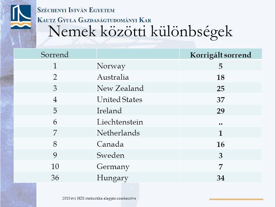 Nemek közötti különbségek Sorrend Korrigált sorrend 1Norway 5 2Australia 18 3New Zealand 25 4United States 37 5Ireland 29 6Liechtenstein..