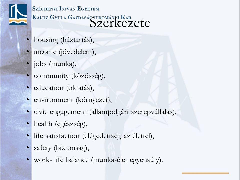 Szerkezete • housing (háztartás), • income (jövedelem), • jobs (munka), • community (közösség), • education (oktatás), • environment (környezet), • civic engagement (állampolgári szerepvállalás), • health (egészség), • life satisfaction (elégedettség az élettel), • safety (biztonság), • work- life balance (munka-élet egyensúly).