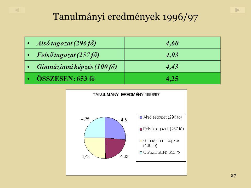 27 Tanulmányi eredmények 1996/97 •Alsó tagozat (296 fő)4,60 •Felső tagozat (257 fő)4,03 •Gimnáziumi képzés (100 fő)4,43 •ÖSSZESEN: 653 fő4,35