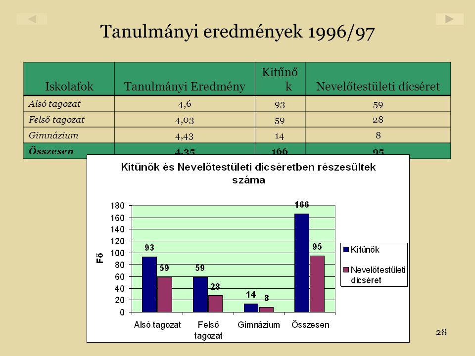 28 Tanulmányi eredmények 1996/97 IskolafokTanulmányi Eredmény Kitűnő kNevelőtestületi dícséret Alsó tagozat4,69359 Felső tagozat4,035928 Gimnázium4,43