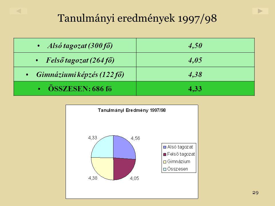 29 Tanulmányi eredmények 1997/98 •Alsó tagozat (300 fő)4,50 •Felső tagozat (264 fő)4,05 •Gimnáziumi képzés (122 fő)4,38 •ÖSSZESEN: 686 fő4,33
