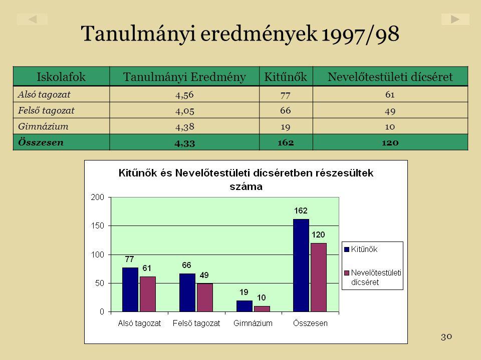 30 Tanulmányi eredmények 1997/98 IskolafokTanulmányi EredményKitűnőkNevelőtestületi dícséret Alsó tagozat4,567761 Felső tagozat4,056649 Gimnázium4,381
