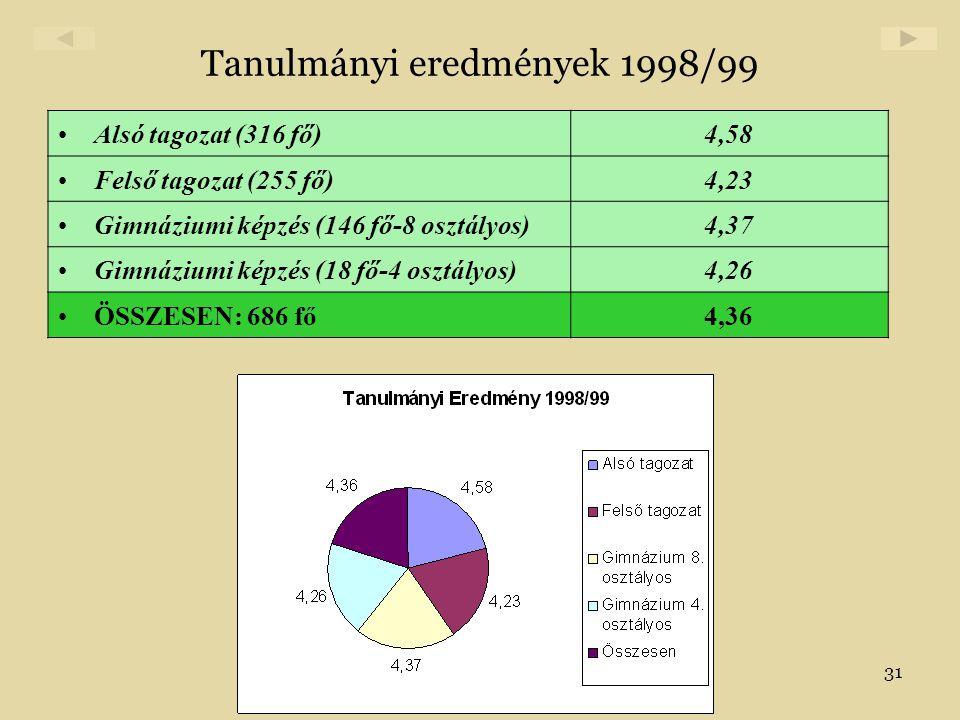 31 Tanulmányi eredmények 1998/99 •Alsó tagozat (316 fő)4,58 •Felső tagozat (255 fő)4,23 •Gimnáziumi képzés (146 fő-8 osztályos)4,37 •Gimnáziumi képzés