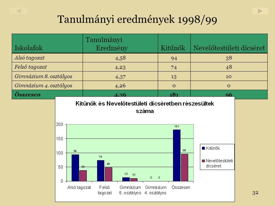 32 Tanulmányi eredmények 1998/99 Iskolafok Tanulmányi EredményKitűnőkNevelőtestületi dícséret Alsó tagozat4,589438 Felső tagozat4,237448 Gimnázium 8.