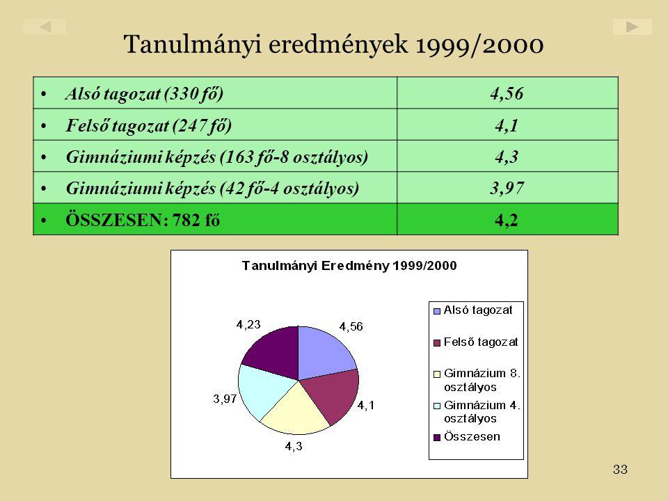 33 Tanulmányi eredmények 1999/2000 •Alsó tagozat (330 fő)4,56 •Felső tagozat (247 fő)4,1 •Gimnáziumi képzés (163 fő-8 osztályos)4,3 •Gimnáziumi képzés