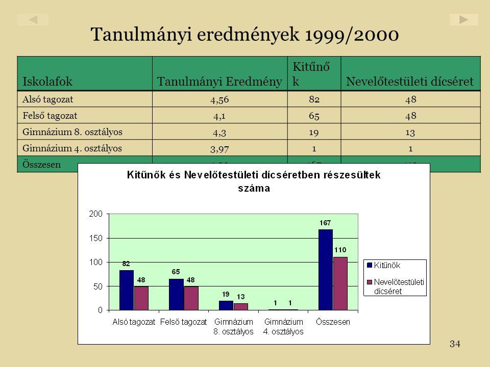 34 Tanulmányi eredmények 1999/2000 IskolafokTanulmányi Eredmény Kitűnő kNevelőtestületi dícséret Alsó tagozat4,568248 Felső tagozat4,16548 Gimnázium 8
