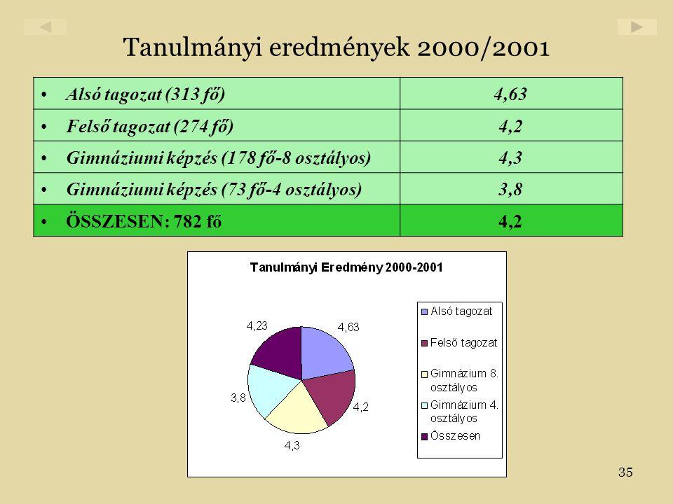 35 Tanulmányi eredmények 2000/2001 •Alsó tagozat (313 fő)4,63 •Felső tagozat (274 fő)4,2 •Gimnáziumi képzés (178 fő-8 osztályos)4,3 •Gimnáziumi képzés