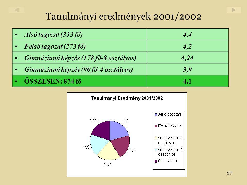 37 Tanulmányi eredmények 2001/2002 •Alsó tagozat (333 fő)4,4 •Felső tagozat (273 fő)4,2 •Gimnáziumi képzés (178 fő-8 osztályos)4,24 •Gimnáziumi képzés