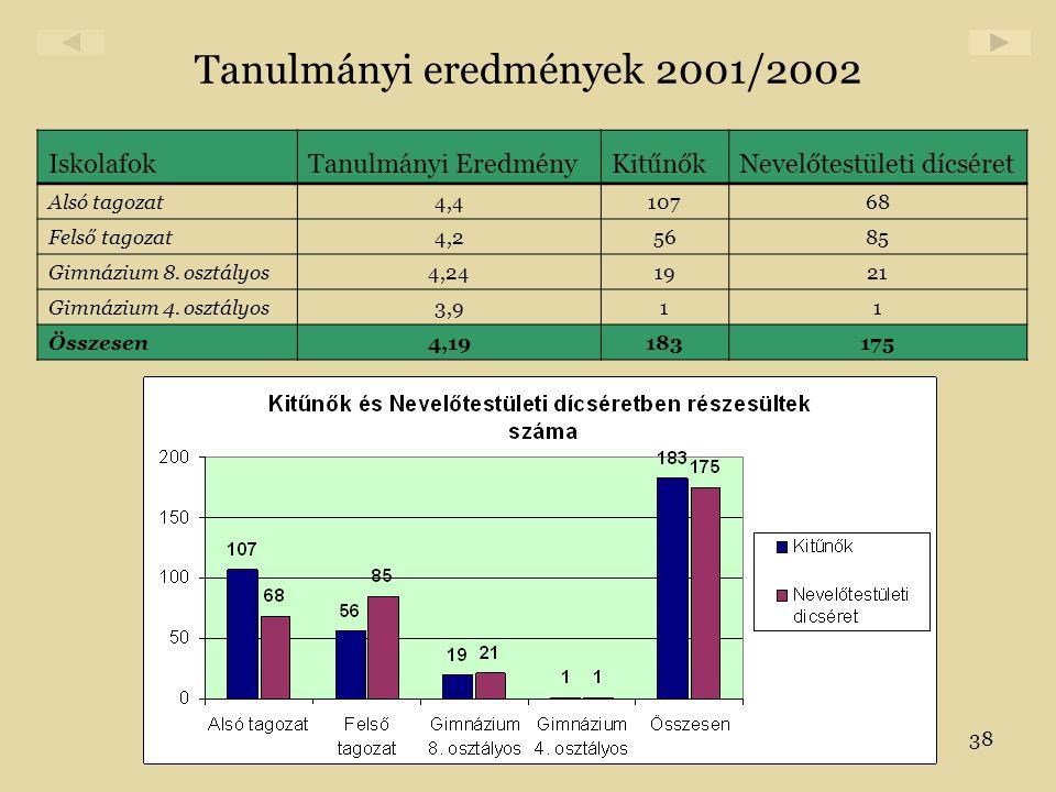 38 Tanulmányi eredmények 2001/2002 IskolafokTanulmányi EredményKitűnőkNevelőtestületi dícséret Alsó tagozat4,410768 Felső tagozat4,25685 Gimnázium 8.