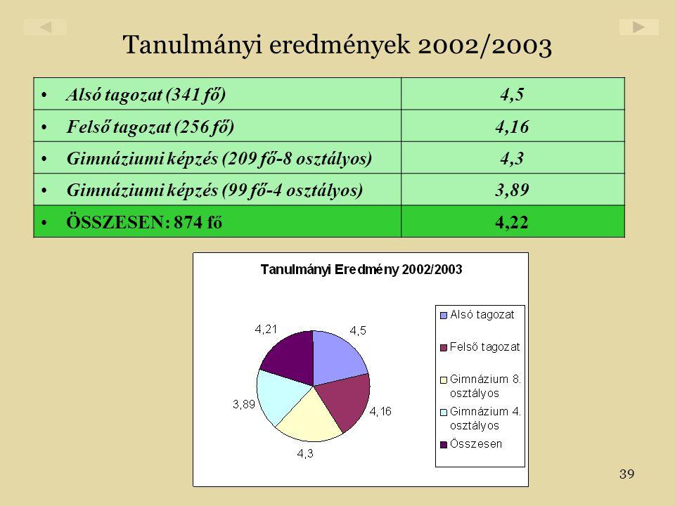 39 Tanulmányi eredmények 2002/2003 •Alsó tagozat (341 fő)4,5 •Felső tagozat (256 fő)4,16 •Gimnáziumi képzés (209 fő-8 osztályos)4,3 •Gimnáziumi képzés