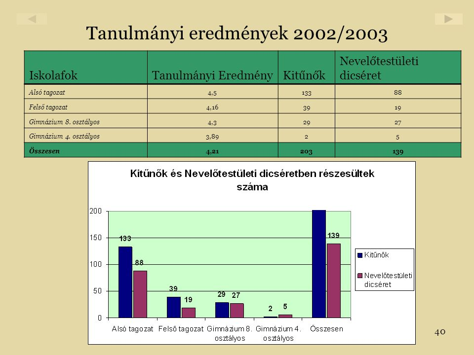 40 Tanulmányi eredmények 2002/2003 IskolafokTanulmányi EredményKitűnők Nevelőtestületi dicséret Alsó tagozat4,513388 Felső tagozat4,163919 Gimnázium 8