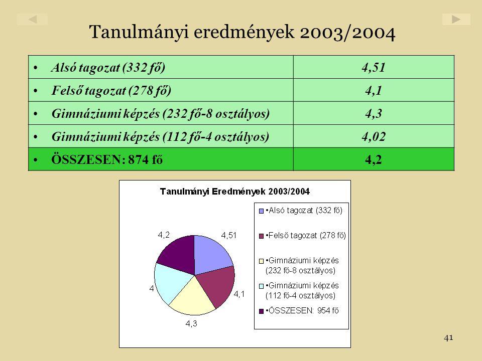 41 Tanulmányi eredmények 2003/2004 •Alsó tagozat (332 fő)4,51 •Felső tagozat (278 fő)4,1 •Gimnáziumi képzés (232 fő-8 osztályos)4,3 •Gimnáziumi képzés