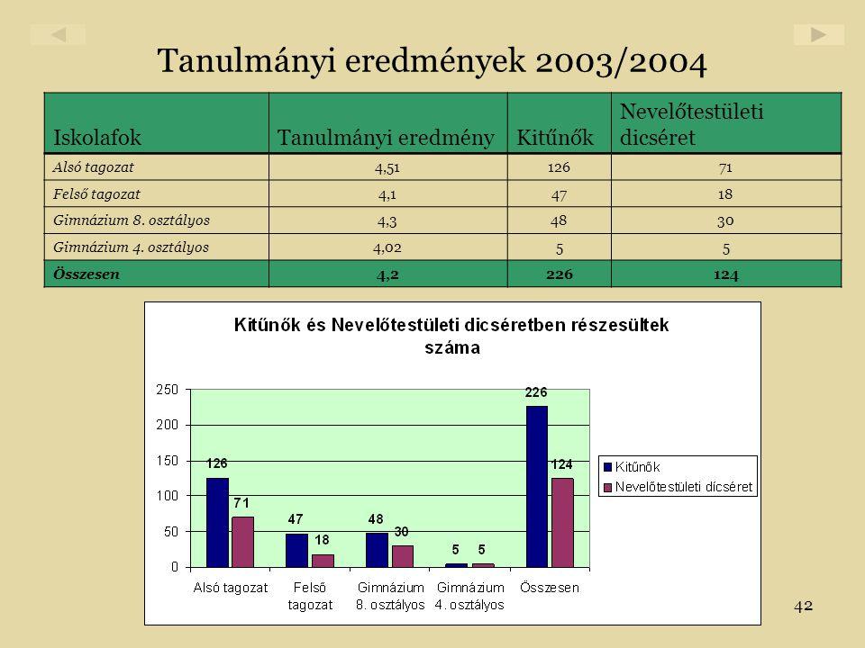 42 Tanulmányi eredmények 2003/2004 IskolafokTanulmányi eredményKitűnők Nevelőtestületi dicséret Alsó tagozat4,5112671 Felső tagozat4,14718 Gimnázium 8