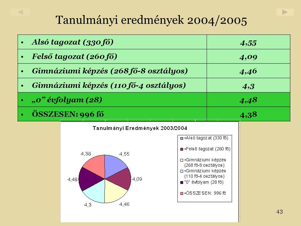 43 Tanulmányi eredmények 2004/2005 •Alsó tagozat (330 fő)4,55 •Felső tagozat (260 fő)4,09 •Gimnáziumi képzés (268 fő-8 osztályos)4,46 •Gimnáziumi képz