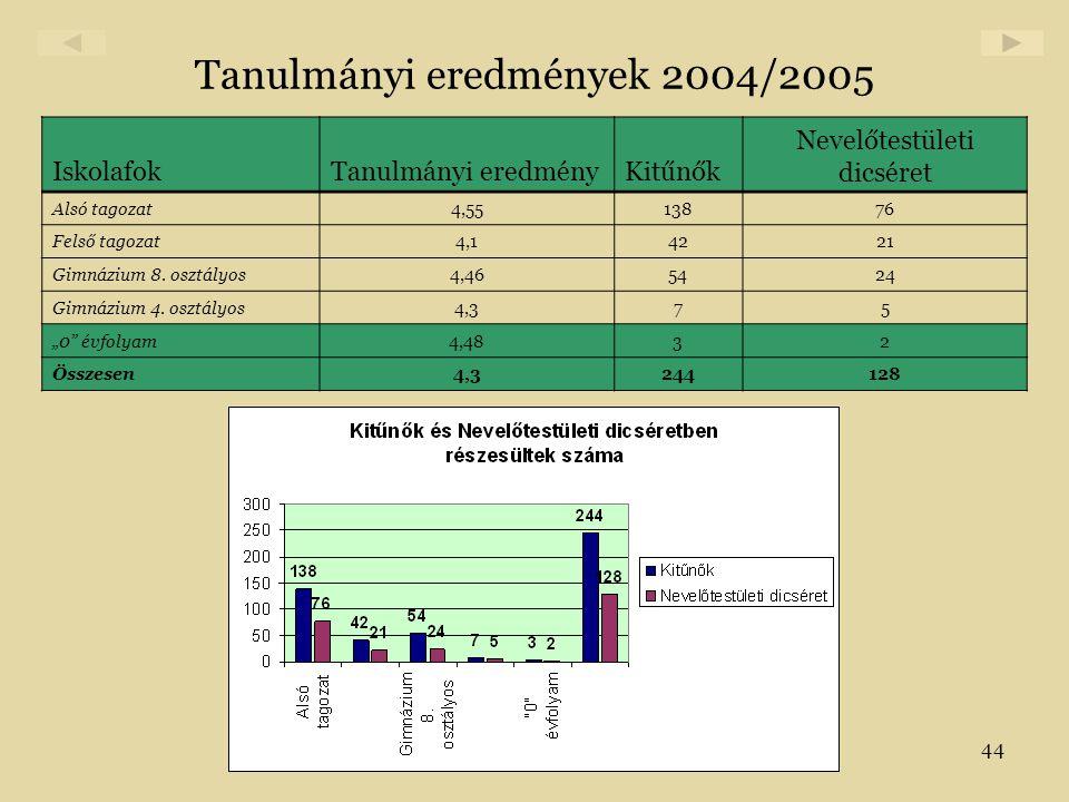 44 Tanulmányi eredmények 2004/2005 IskolafokTanulmányi eredményKitűnők Nevelőtestületi dicséret Alsó tagozat4,5513876 Felső tagozat4,14221 Gimnázium 8