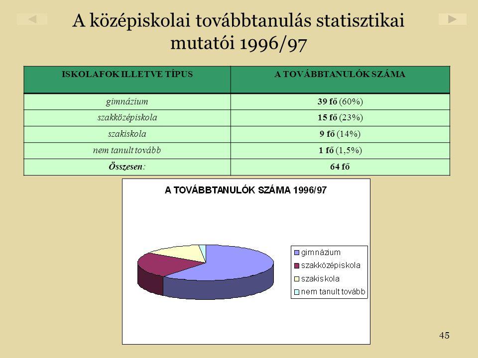 45 A középiskolai továbbtanulás statisztikai mutatói 1996/97 ISKOLAFOK ILLETVE TÍPUSA TOVÁBBTANULÓK SZÁMA gimnázium39 fő (60%) szakközépiskola15 fő (2