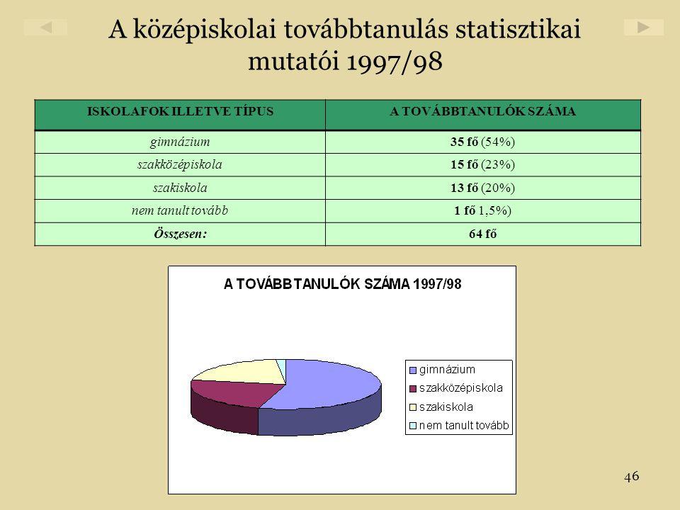 46 A középiskolai továbbtanulás statisztikai mutatói 1997/98 ISKOLAFOK ILLETVE TÍPUSA TOVÁBBTANULÓK SZÁMA gimnázium35 fő (54%) szakközépiskola15 fő (2