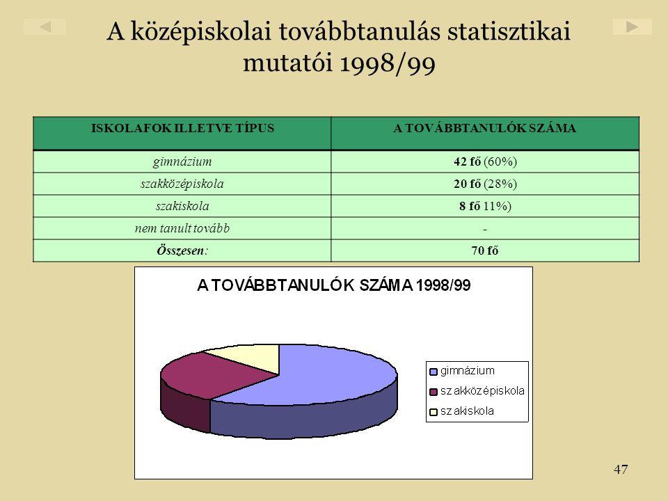 47 A középiskolai továbbtanulás statisztikai mutatói 1998/99 ISKOLAFOK ILLETVE TÍPUSA TOVÁBBTANULÓK SZÁMA gimnázium42 fő (60%) szakközépiskola20 fő (2