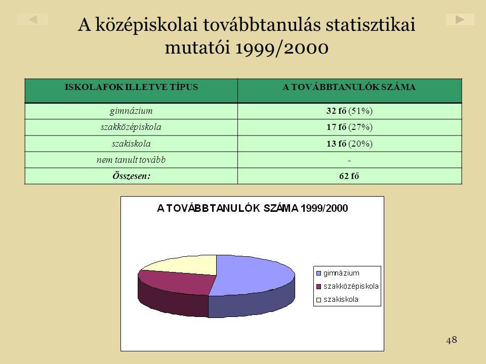48 A középiskolai továbbtanulás statisztikai mutatói 1999/2000 ISKOLAFOK ILLETVE TÍPUSA TOVÁBBTANULÓK SZÁMA gimnázium32 fő (51%) szakközépiskola17 fő