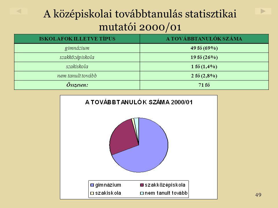 49 A középiskolai továbbtanulás statisztikai mutatói 2000/01 ISKOLAFOK ILLETVE TÍPUSA TOVÁBBTANULÓK SZÁMA gimnázium49 fő (69%) szakközépiskola19 fő (2