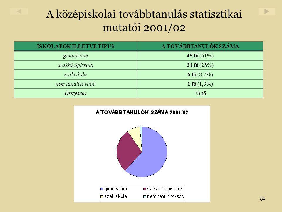 51 A középiskolai továbbtanulás statisztikai mutatói 2001/02 ISKOLAFOK ILLETVE TÍPUSA TOVÁBBTANULÓK SZÁMA gimnázium45 fő (61%) szakközépiskola21 fő (2