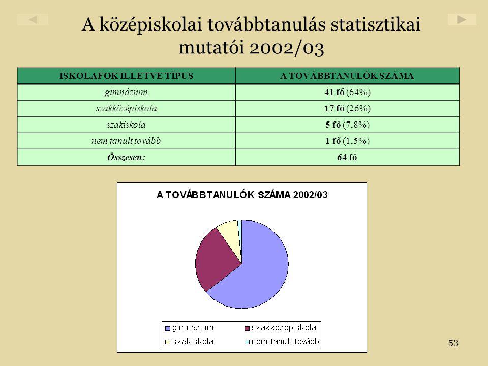 53 A középiskolai továbbtanulás statisztikai mutatói 2002/03 ISKOLAFOK ILLETVE TÍPUSA TOVÁBBTANULÓK SZÁMA gimnázium41 fő (64%) szakközépiskola17 fő (2