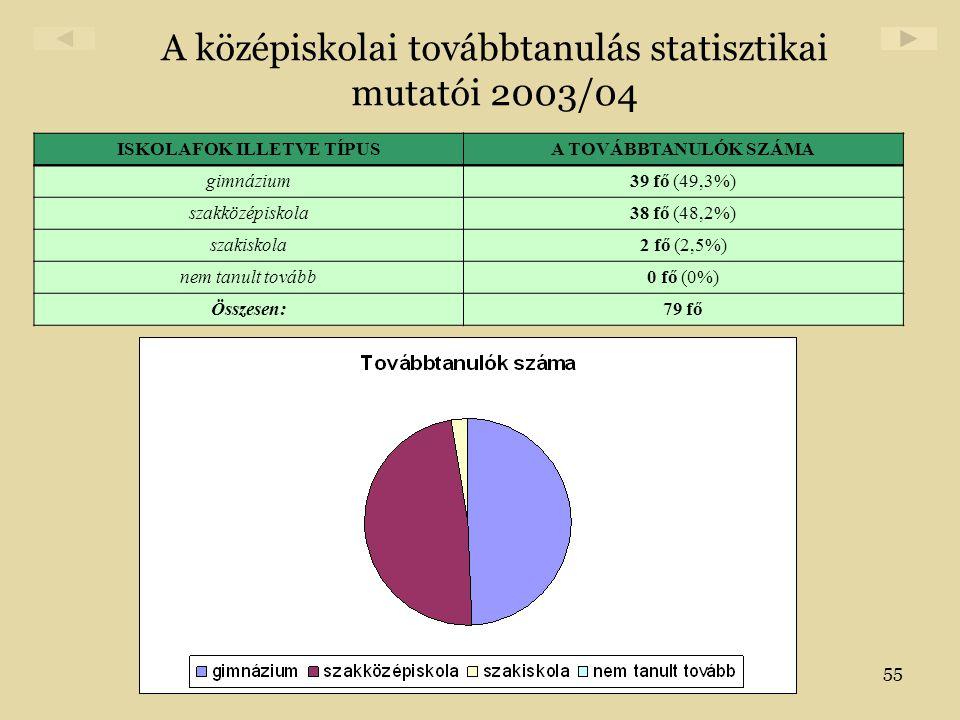 55 A középiskolai továbbtanulás statisztikai mutatói 2003/04 ISKOLAFOK ILLETVE TÍPUSA TOVÁBBTANULÓK SZÁMA gimnázium39 fő (49,3%) szakközépiskola38 fő