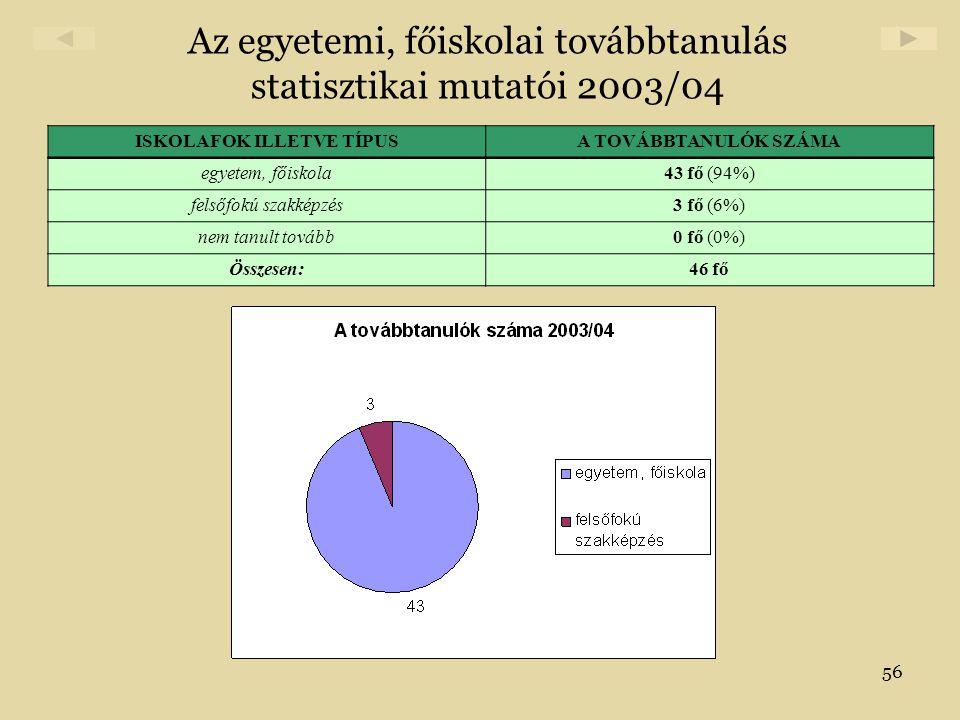 56 Az egyetemi, főiskolai továbbtanulás statisztikai mutatói 2003/04 ISKOLAFOK ILLETVE TÍPUSA TOVÁBBTANULÓK SZÁMA egyetem, főiskola43 fő (94%) felsőfo