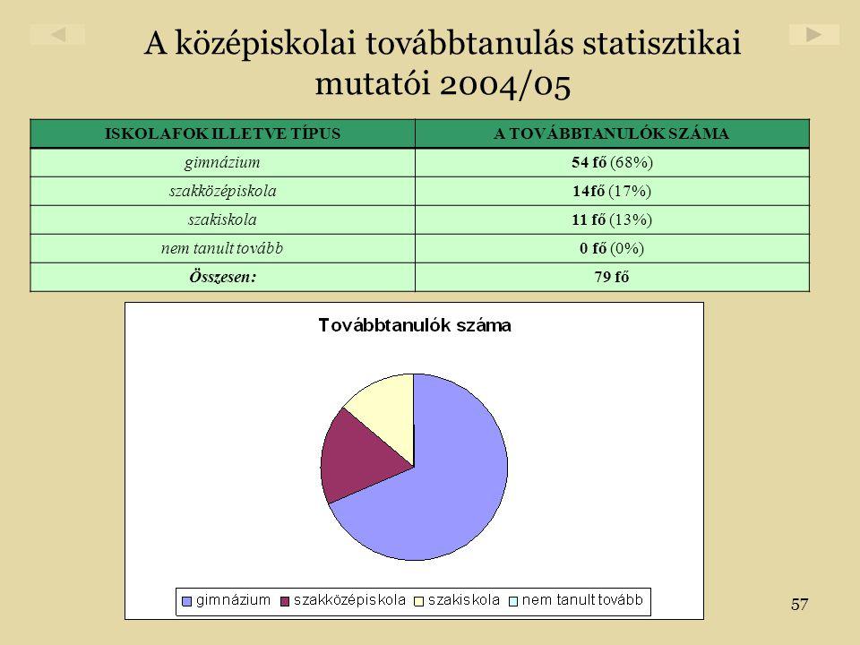 57 A középiskolai továbbtanulás statisztikai mutatói 2004/05 ISKOLAFOK ILLETVE TÍPUSA TOVÁBBTANULÓK SZÁMA gimnázium54 fő (68%) szakközépiskola14fő (17