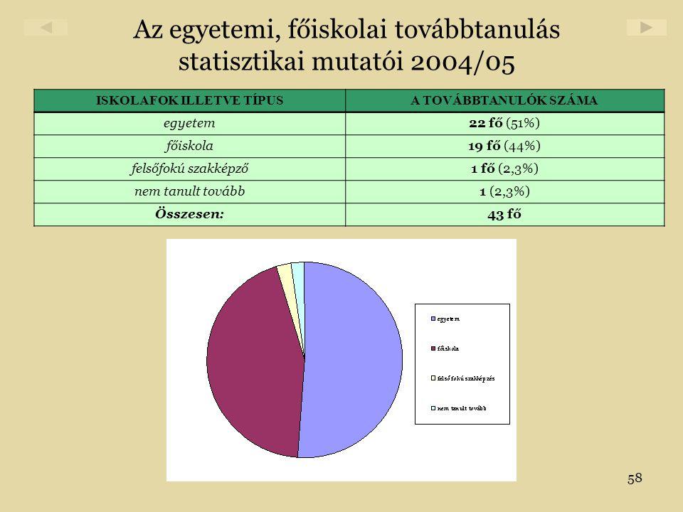 58 Az egyetemi, főiskolai továbbtanulás statisztikai mutatói 2004/05 ISKOLAFOK ILLETVE TÍPUSA TOVÁBBTANULÓK SZÁMA egyetem22 fő (51%) főiskola19 fő (44