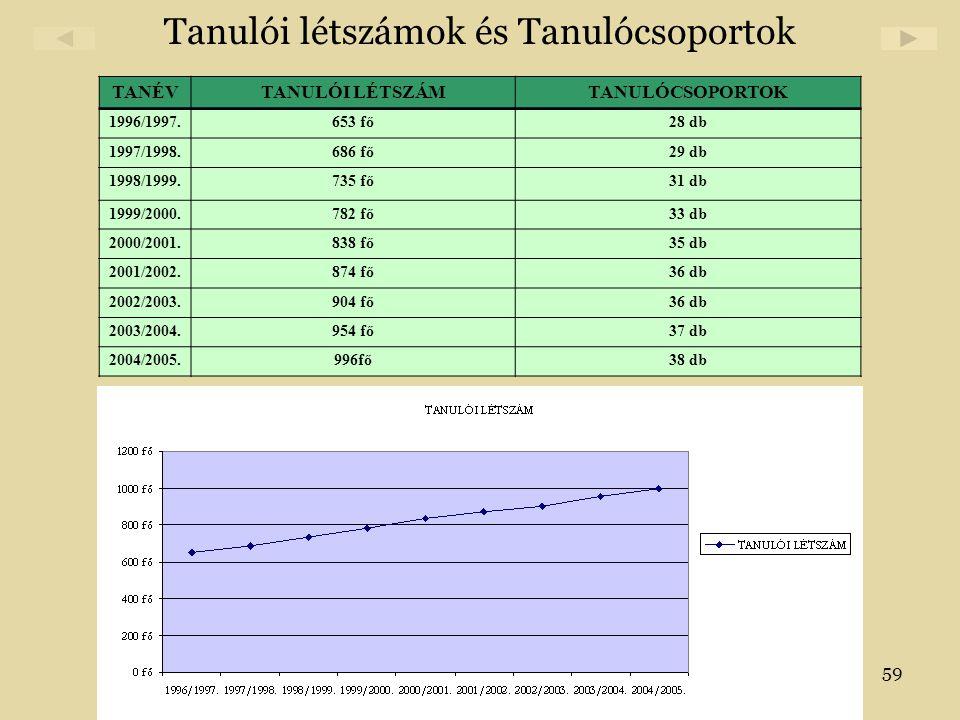 59 Tanulói létszámok és Tanulócsoportok TANÉVTANULÓI LÉTSZÁMTANULÓCSOPORTOK 1996/1997.653 fő28 db 1997/1998.686 fő29 db 1998/1999.735 fő31 db 1999/200