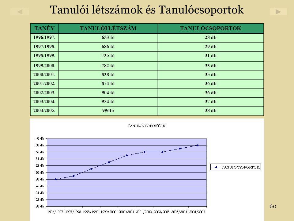 60 Tanulói létszámok és Tanulócsoportok TANÉVTANULÓI LÉTSZÁMTANULÓCSOPORTOK 1996/1997.653 fő28 db 1997/1998.686 fő29 db 1998/1999.735 fő31 db 1999/200