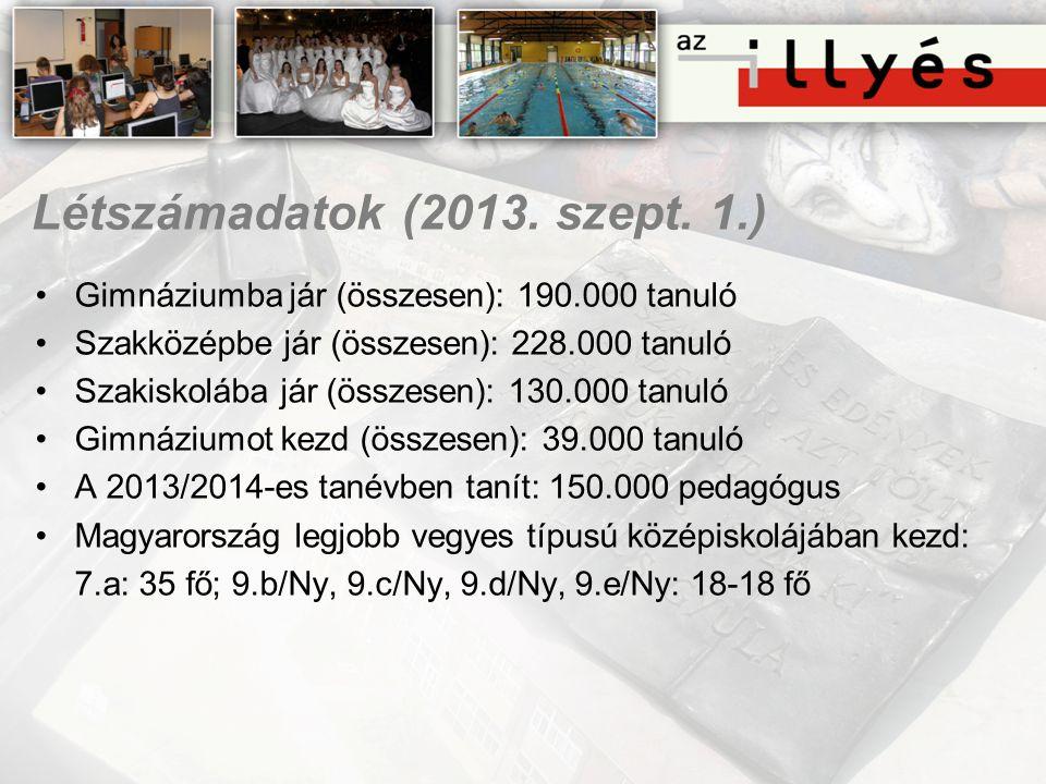 Létszámadatok (2013. szept. 1.) •Gimnáziumba jár (összesen): 190.000 tanuló •Szakközépbe jár (összesen): 228.000 tanuló •Szakiskolába jár (összesen):