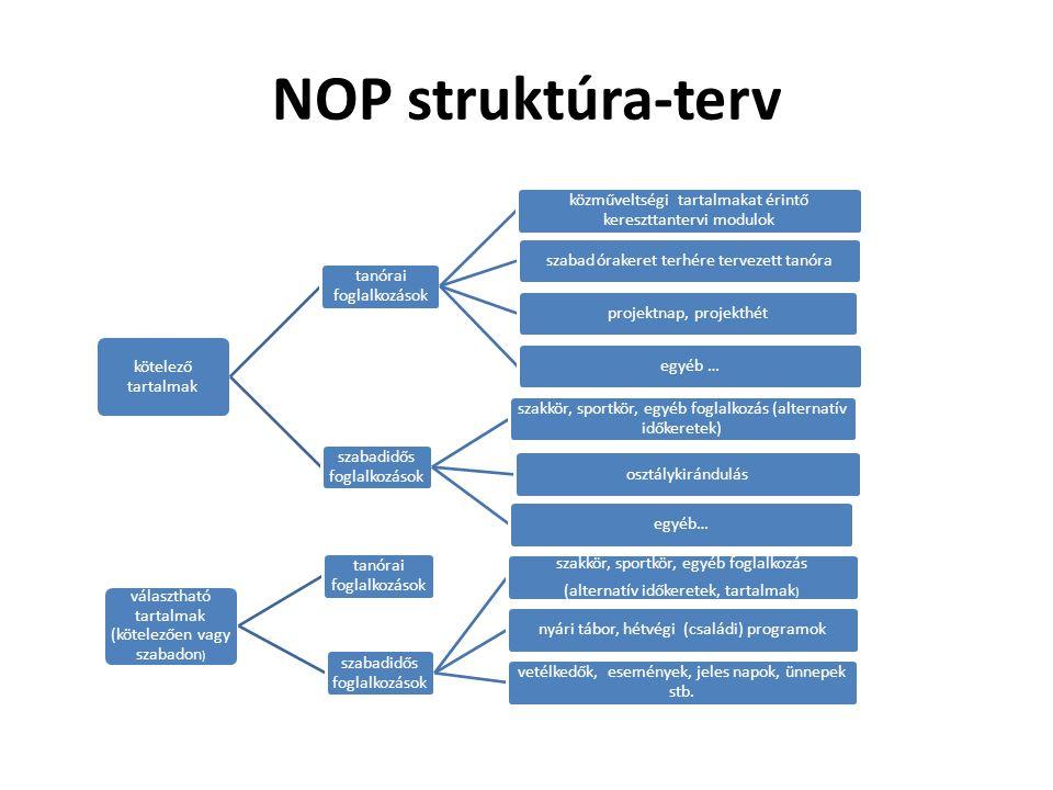 NOP struktúra-terv kötelező tartalmak tanórai foglalkozások közműveltségi tartalmakat érintő kereszttantervi modulok szabad órakeret terhére tervezett tanóraprojektnap, projekthétegyéb … szabadidős foglalkozások szakkör, sportkör, egyéb foglalkozás (alternatív időkeretek) osztálykirándulásegyéb… választható tartalmak (kötelezően vagy szabadon ) szabadidős foglalkozások szakkör, sportkör, egyéb foglalkozás (alternatív időkeretek, tartalmak ) nyári tábor, hétvégi (családi) programok vetélkedők, események, jeles napok, ünnepek stb.