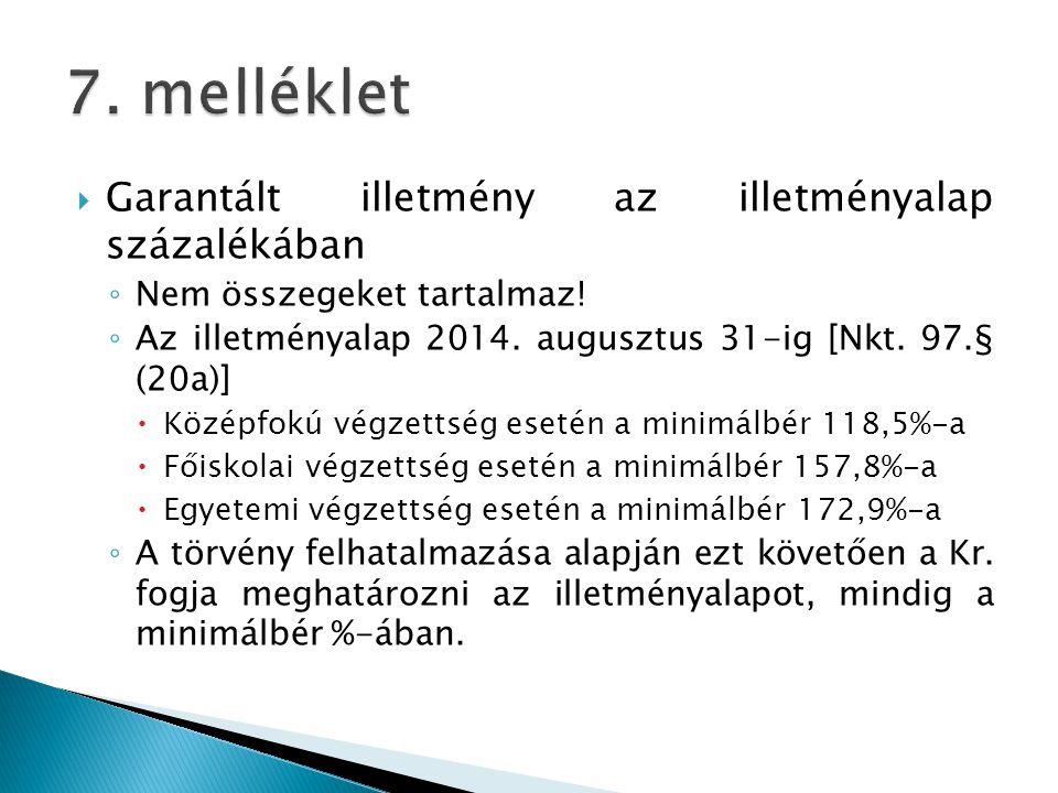  Garantált illetmény az illetményalap százalékában ◦ Nem összegeket tartalmaz! ◦ Az illetményalap 2014. augusztus 31-ig [Nkt. 97.§ (20a)]  Középfokú