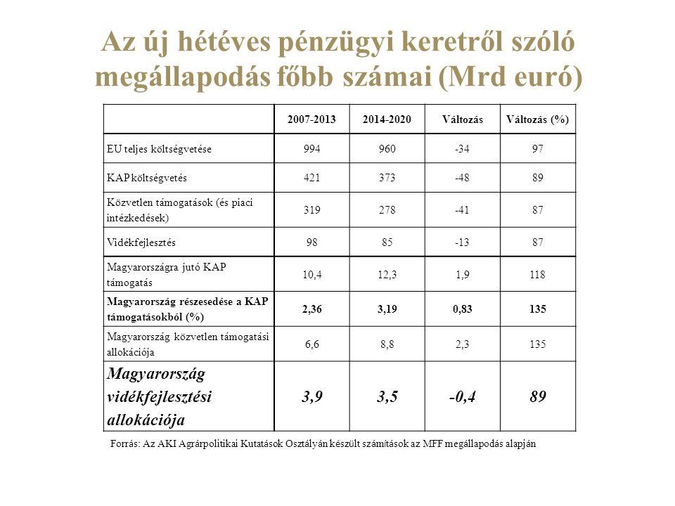 Az új hétéves pénzügyi keretről szóló megállapodás főbb számai (Mrd euró) 2007-20132014-2020VáltozásVáltozás (%) EU teljes költségvetése994960-3497 KA